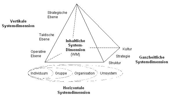 Abb. Integriertes Wissensmanagement