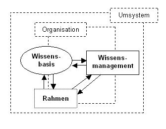 Abb. Systemisches Wissensmanagement